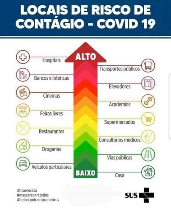 Locais de risco de contágio do COVID-19