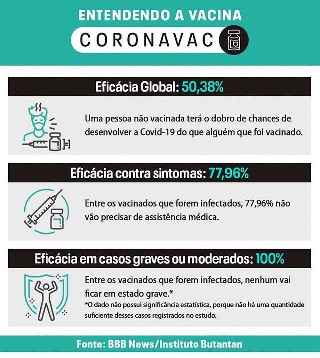 Entendendo a CORONAVAC